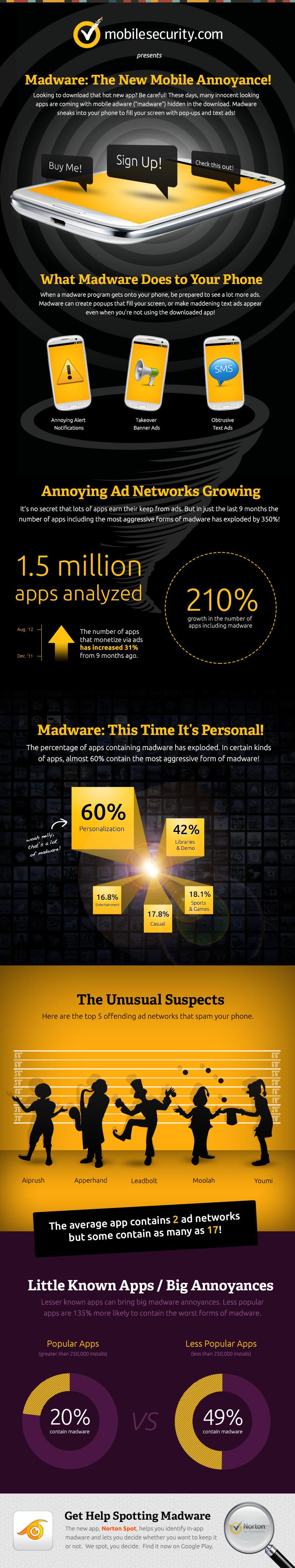 madware infographic